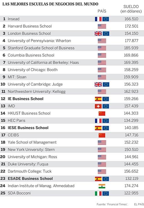 ranking-mejores-escuelas-negocios-mundo